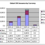 Quelques mots sur les CDOs…