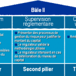 Formation Bâle 2 et ses implications