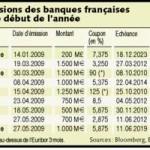 Les grandes banques françaises de retour sur les marchés
