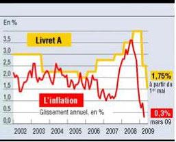 livret-a-inflation-remuneration