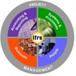 Formation IFRS et instruments financiers : principes et application