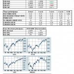 Marchés financiers : le point mensuel de novembre