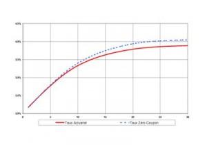 courbe de taux