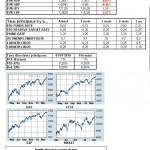 Marchés financiers : le point mensuel de mars