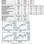 Marchés financiers : le point mensuel d'avril
