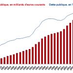 Record : la dette de la France à son plus haut niveau…. soit 80% du PIB