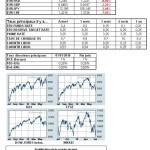 Marchés financiers : le point mensuel de juin