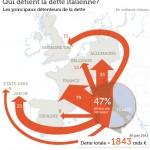 Qui possède de la dette italienne ?