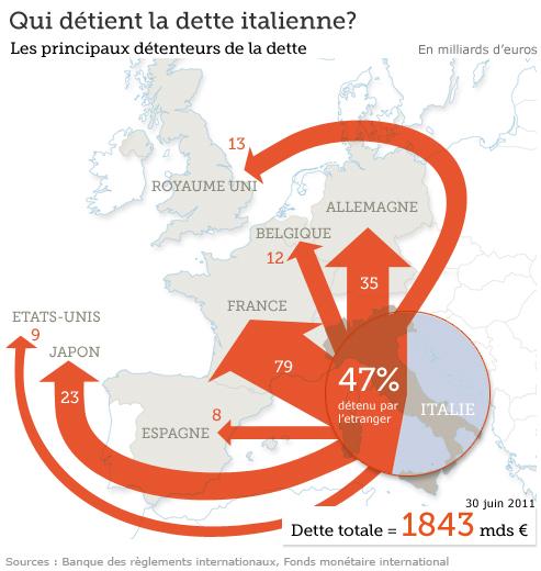 Qui possède la dette italienne ?