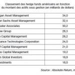 Classement des Hedge Funds