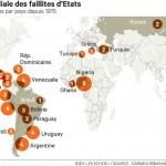 La carte mondiale des faillites d' Etats