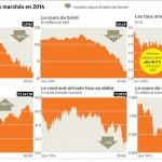 Les grandes tendances des marchés financiers pour 2015