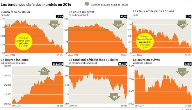 Les grandes tendances des marchés financiers en 2014