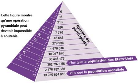 pyramide de Ponzi